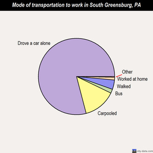 South Greensburg mode of transportation to work chart