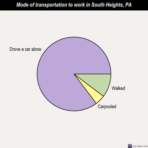 South Heights mode of transportation to work chart