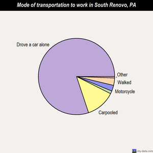 South Renovo mode of transportation to work chart