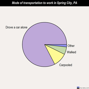 Spring City mode of transportation to work chart