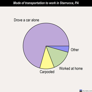 Starrucca mode of transportation to work chart