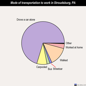 Stroudsburg mode of transportation to work chart