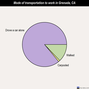Grenada mode of transportation to work chart