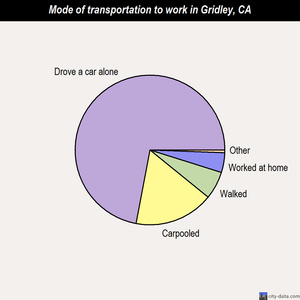 Gridley mode of transportation to work chart