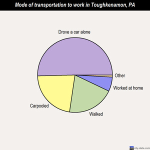 Toughkenamon mode of transportation to work chart