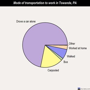 Towanda mode of transportation to work chart