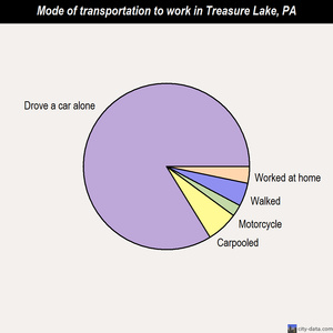 Treasure Lake mode of transportation to work chart