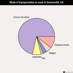 Guerneville mode of transportation to work chart