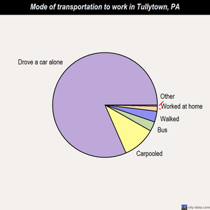 Tullytown mode of transportation to work chart