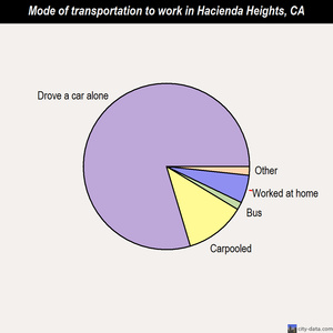 Hacienda Heights mode of transportation to work chart