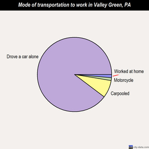 Valley Green mode of transportation to work chart