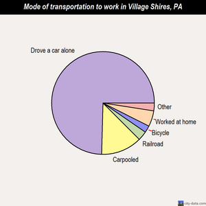 Village Shires mode of transportation to work chart
