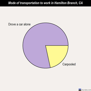 Hamilton Branch mode of transportation to work chart