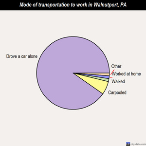 Walnutport mode of transportation to work chart
