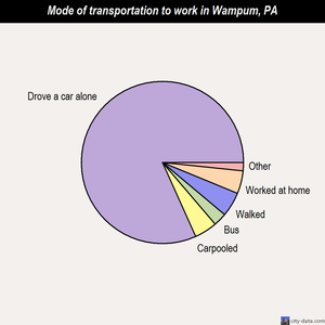 Wampum mode of transportation to work chart