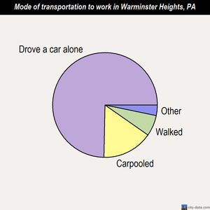 Warminster Heights mode of transportation to work chart