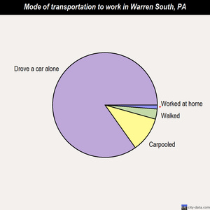Warren South mode of transportation to work chart
