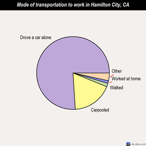 Hamilton City mode of transportation to work chart