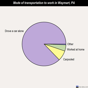 Waymart mode of transportation to work chart