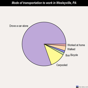 Wesleyville mode of transportation to work chart