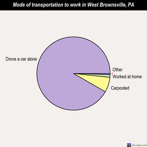West Brownsville mode of transportation to work chart