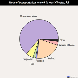 West Chester mode of transportation to work chart