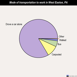 West Easton mode of transportation to work chart