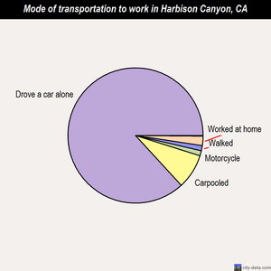 Harbison Canyon mode of transportation to work chart