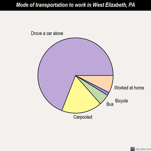 West Elizabeth mode of transportation to work chart