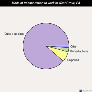 West Grove mode of transportation to work chart