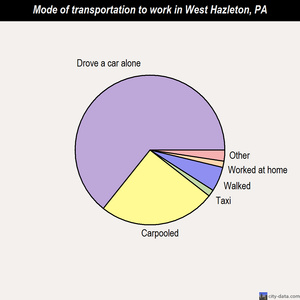 West Hazleton mode of transportation to work chart