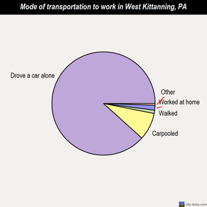West Kittanning mode of transportation to work chart