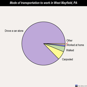 West Mayfield mode of transportation to work chart