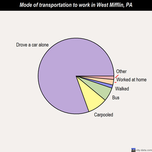 West Mifflin mode of transportation to work chart