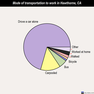 Hawthorne mode of transportation to work chart