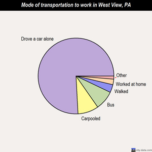 West View mode of transportation to work chart