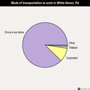 White Haven mode of transportation to work chart