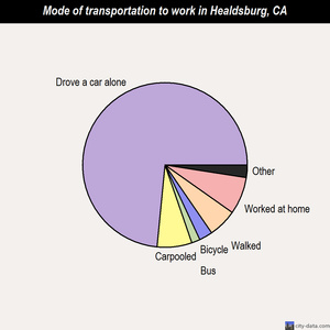 Healdsburg mode of transportation to work chart