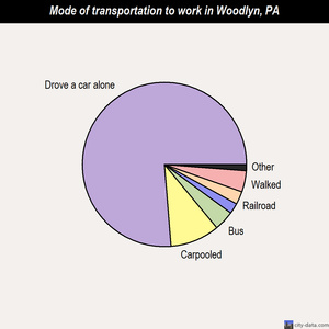 Woodlyn mode of transportation to work chart