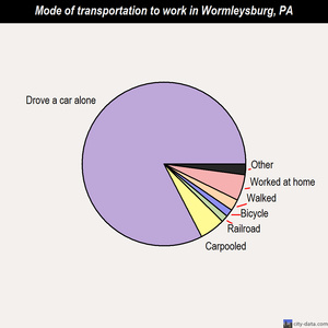 Wormleysburg mode of transportation to work chart
