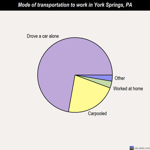 York Springs mode of transportation to work chart