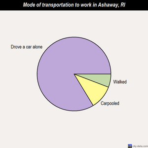 Ashaway mode of transportation to work chart