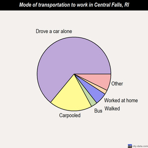 Central Falls mode of transportation to work chart