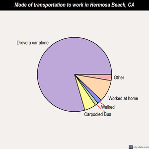 Hermosa Beach mode of transportation to work chart