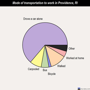 Providence mode of transportation to work chart