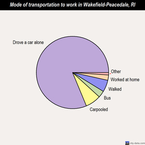 Wakefield-Peacedale mode of transportation to work chart