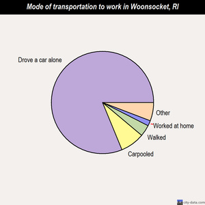 Woonsocket mode of transportation to work chart