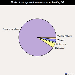 Abbeville mode of transportation to work chart