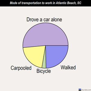 Atlantic Beach mode of transportation to work chart