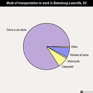 Batesburg-Leesville mode of transportation to work chart
